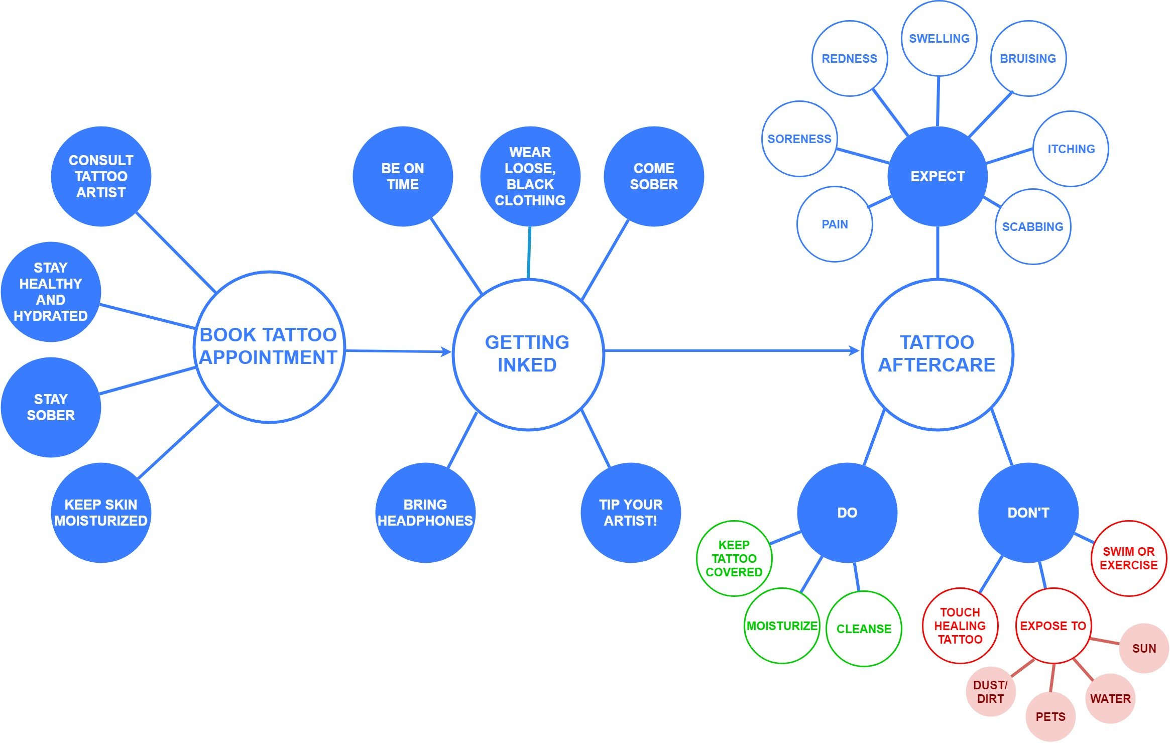Tattoo care flowchart from booking an appointment, to getting inked, to tattoo aftercare